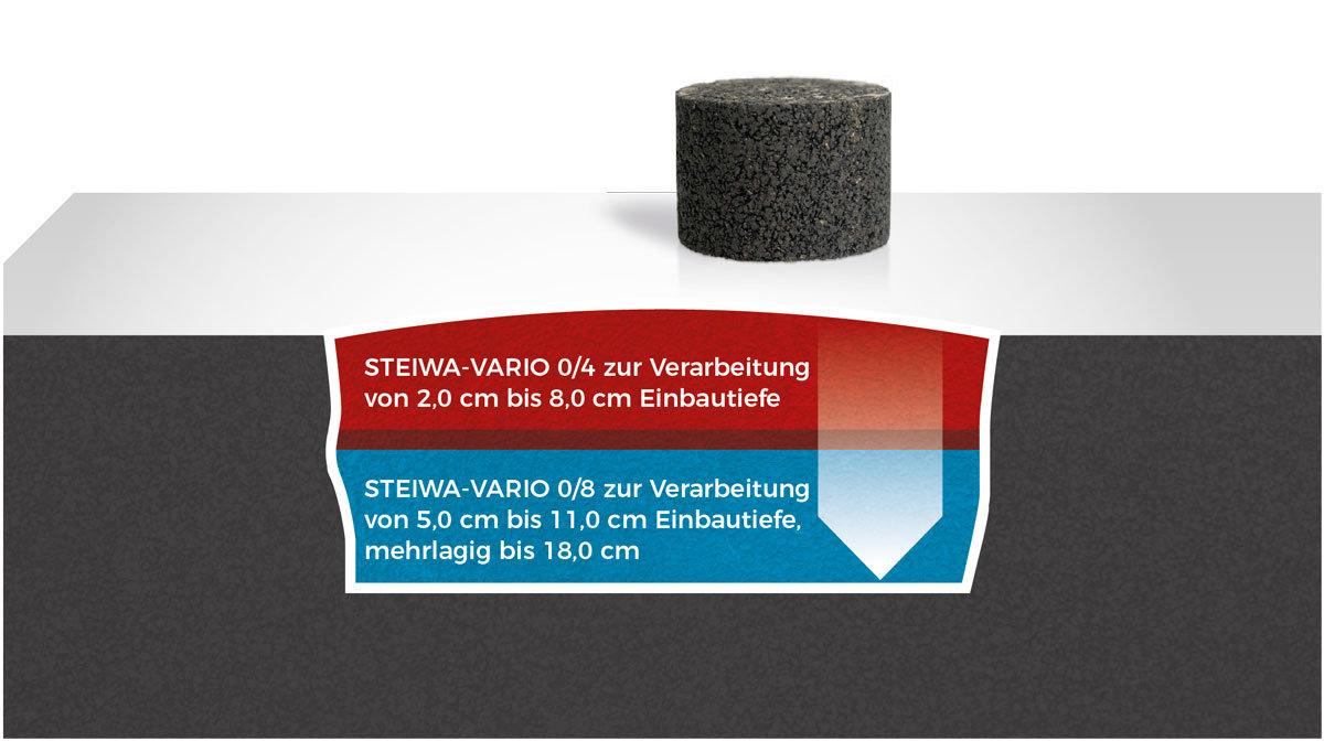 Kleinasphaltierung auf Heissasphaltniveau mit STEIWA-VARIO 0/4 und 0/8